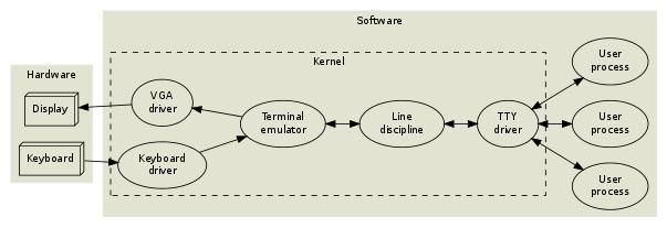 Terminal vs Terminal emulator - Unix & Linux Stack Exchange
